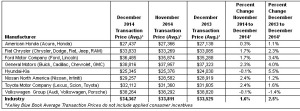 kelley blue book 2015 sales chart