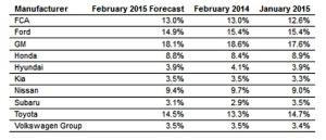 true car forecast feb 2015 2