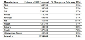 true car forecast feb 2015 3