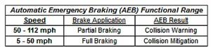 hyundai genisis emergency braking